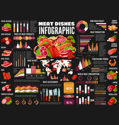 Meat pork and beef sausages infographics vector
