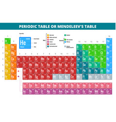 Mendeleevs periodic table of elements vector