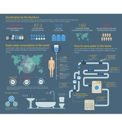 Water or H2O desalination consumption infographic vector image