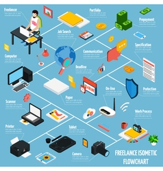 Coworking Freelance People Isometric Flowchart vector