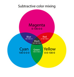 Subtractive color mixing cmy color scheme vector