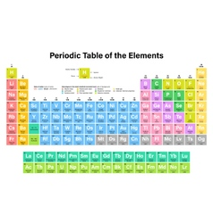 Periodic Table of the Elements Colorful vector