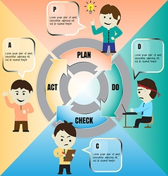 cartoon of PDCA cycle vector image