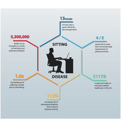 sitting disease infographic featuring six stats vector image