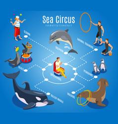 sea circus isometric flowchart vector image