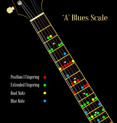 Guitar blues scale in a vector