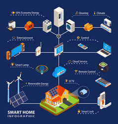 Smart home automation isometric infographic poster vector