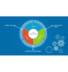 lean manufacturing manufacture process just in vector image vector image