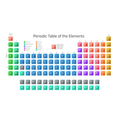 Periodic table of the elements including new vector