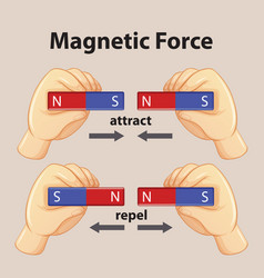 Magnetic force show magnetic attraction and vector