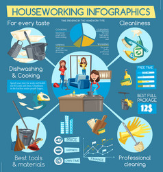 Housework infographic with cleaning service graphs vector