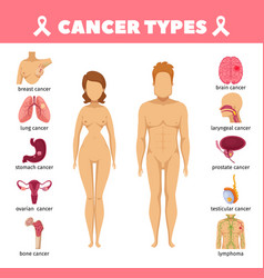 Cancer types flat icons vector