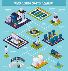 Water cleaning isometric flowchart vector
