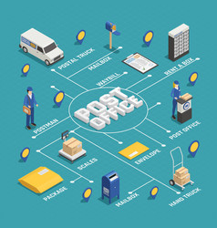 Postal delivery service isometric flowchart vector