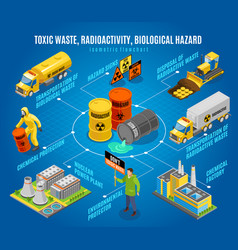 Toxic waste hazard isometric flowchart vector