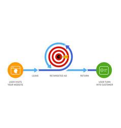 retargeting remarketing online advertising vector image