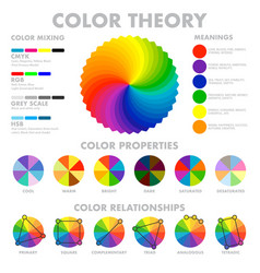 color mixing scheme poster vector image