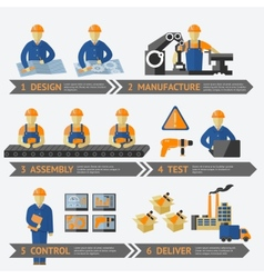 Factory production process infographic vector image