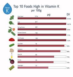 Vitamin k or phylloquinone infographic vitamin k vector