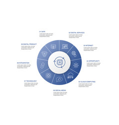 Digital transformation infographic 10 steps circle vector