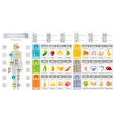 Balance diet infographic diagram poster water vector