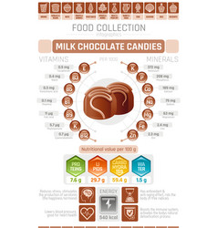 food infographics poster milk chocolate candy vector image vector image