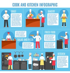 Cook and kitchen infographics vector