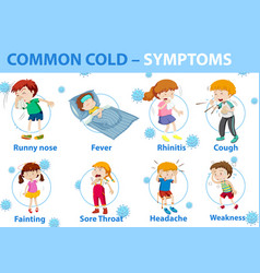 Common cold symptoms cartoon style infographic vector