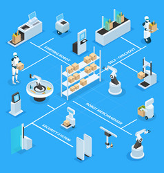 Automated shops isometric flowchart vector