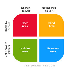 Johari window theory open blind hidden unknown vector