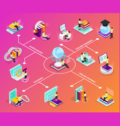 online learning isometric infographics vector image