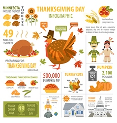 Thanksgiving day interesting facts in infographic vector
