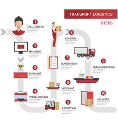 Transport logistics processes concept vector