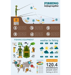 Fishing infographic Float fishing Set elements for vector image