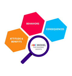 Abc model for personal growth attitude and vector