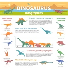 Dinosaurs Infographics Flat Layout vector