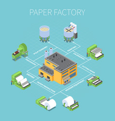 Paper factory flowchart vector