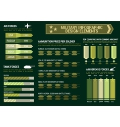 Military infographic graphs charts template vector image