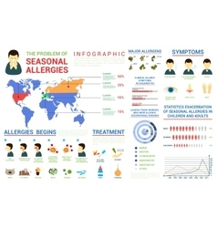 Seasonal allergies infographic and world map vector