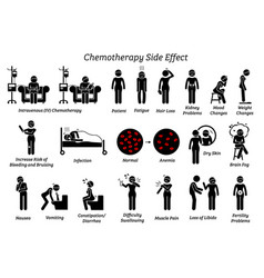 chemotherapy side effects icons depict list vector image