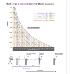 Useful graph for sharper images-focal length 100mm vector image