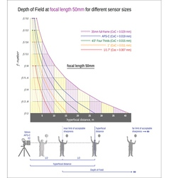 Useful graph for sharper images -focal length 50mm vector image vector image
