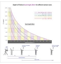 Useful graph for sharper images -focal length 28mm vector image