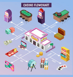 Casino isometric flowchart vector