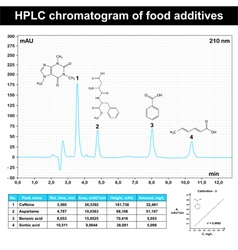 HPLC chromatogram example vector