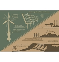 infographics renewable energy vector image