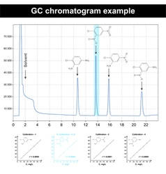 GC chromatogram plot vector image