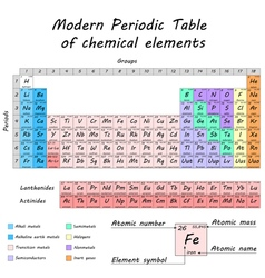 Periodic table of chemical elements vector image vector image