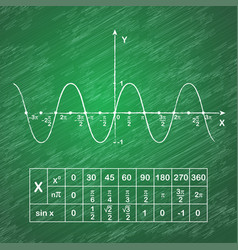 Sine function on school blackboard vector