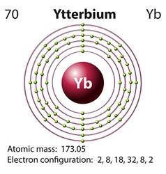 Diagram representation of the element Yetterbium vector image